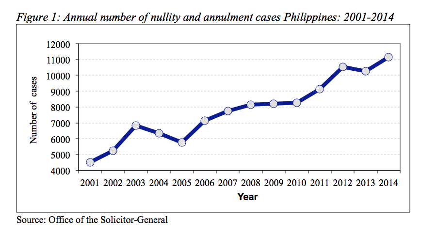 The rise of divorce, separation, and cohabitation in the Philippines