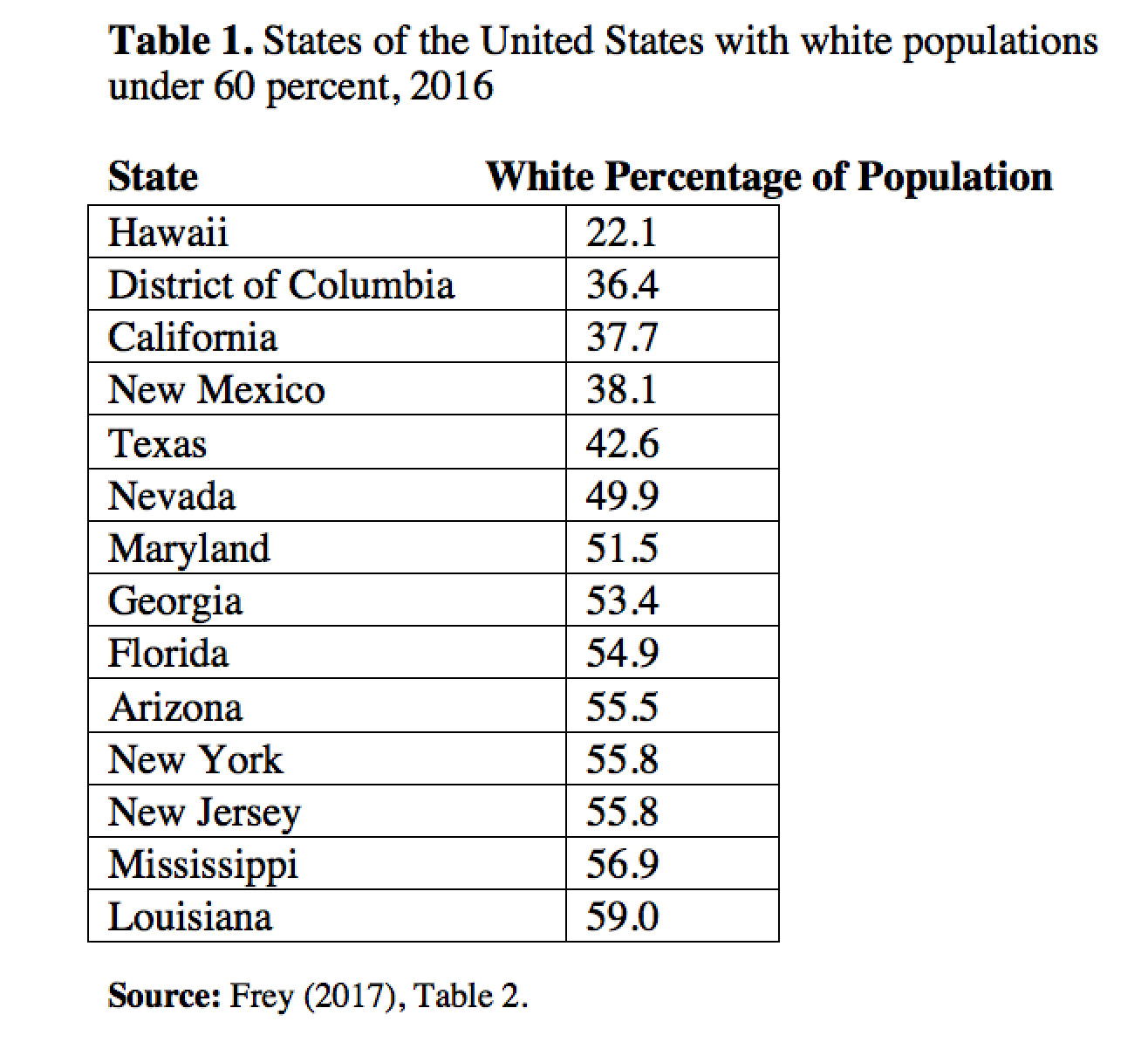 Majority to minority: the declining U S  white population]Quand la