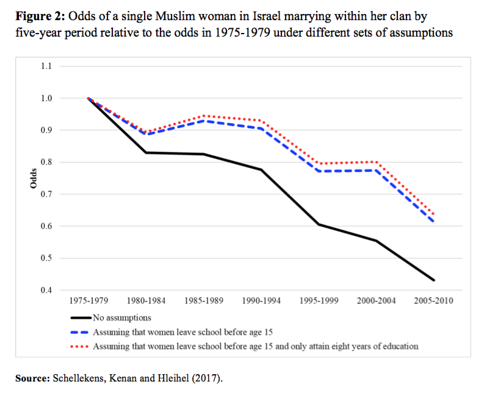 Fewer consanguineous marriages of Muslims in Israel Moins