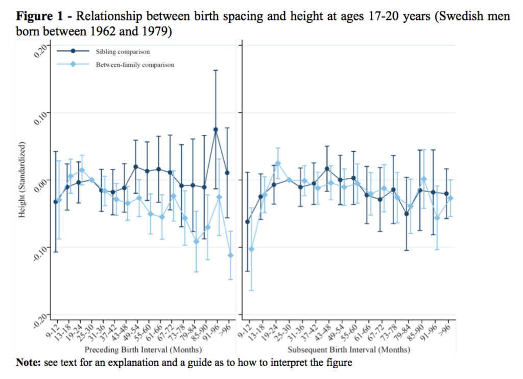 figure showing relationschip petween birthspacing and height at ages 17-20