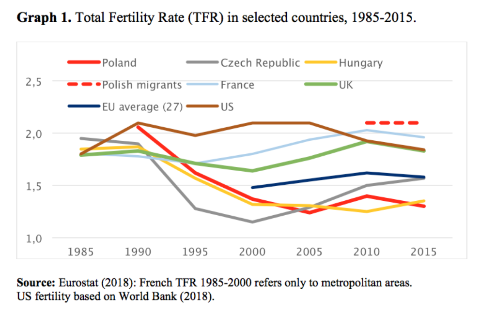 fertility rate, poland etc