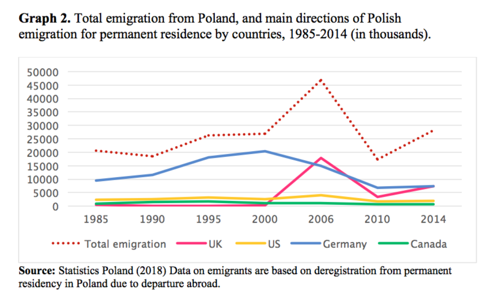 Total emigration from poland