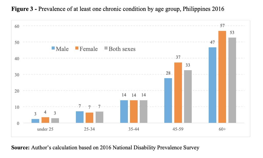 Prevalence of chronic diseases associated with increased ...
